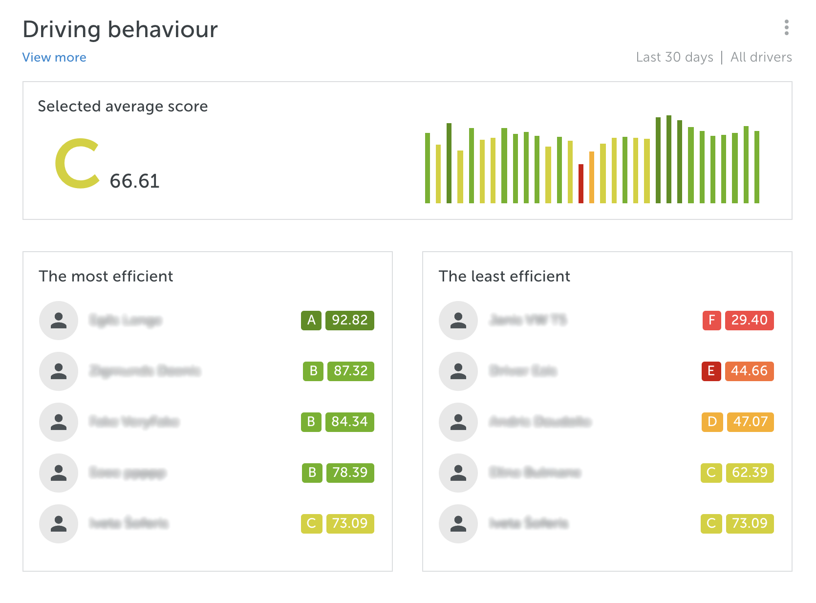 mapon driver behaviour dashboards