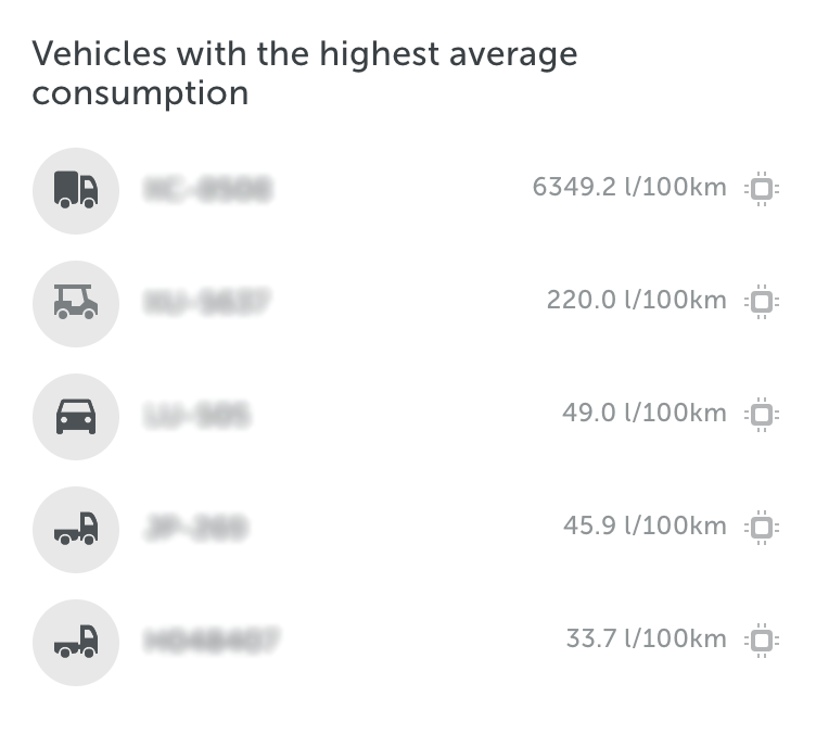 vehicles with highest average fuel consumption mapon dashboards