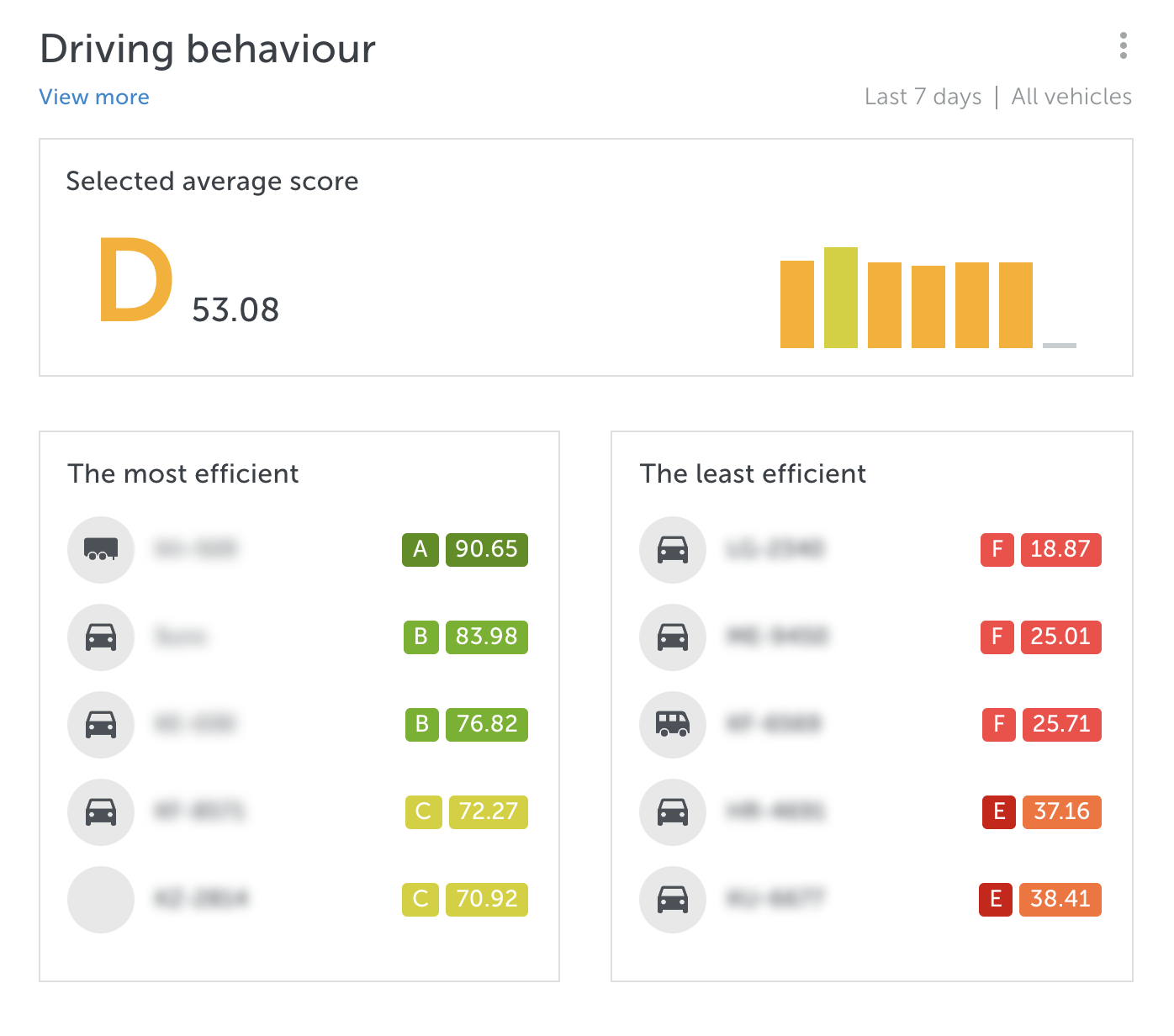 mapon driver behaviour solution for companies