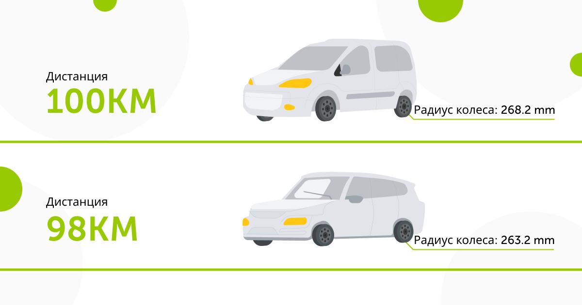 изменения радиуса шины влияют на пройденное расстояние
